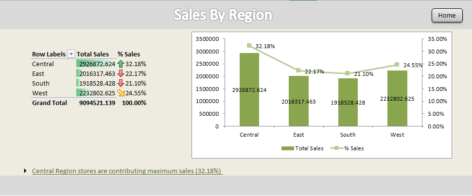 Creating dashboards in Excel - Sales by region
